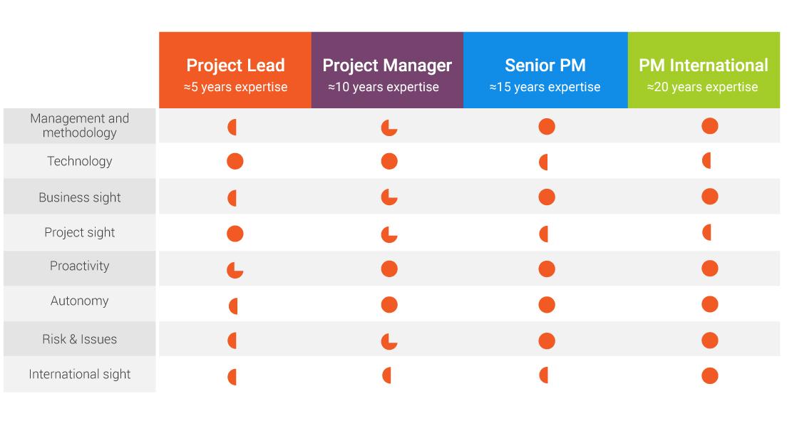 Project Management STP Projects